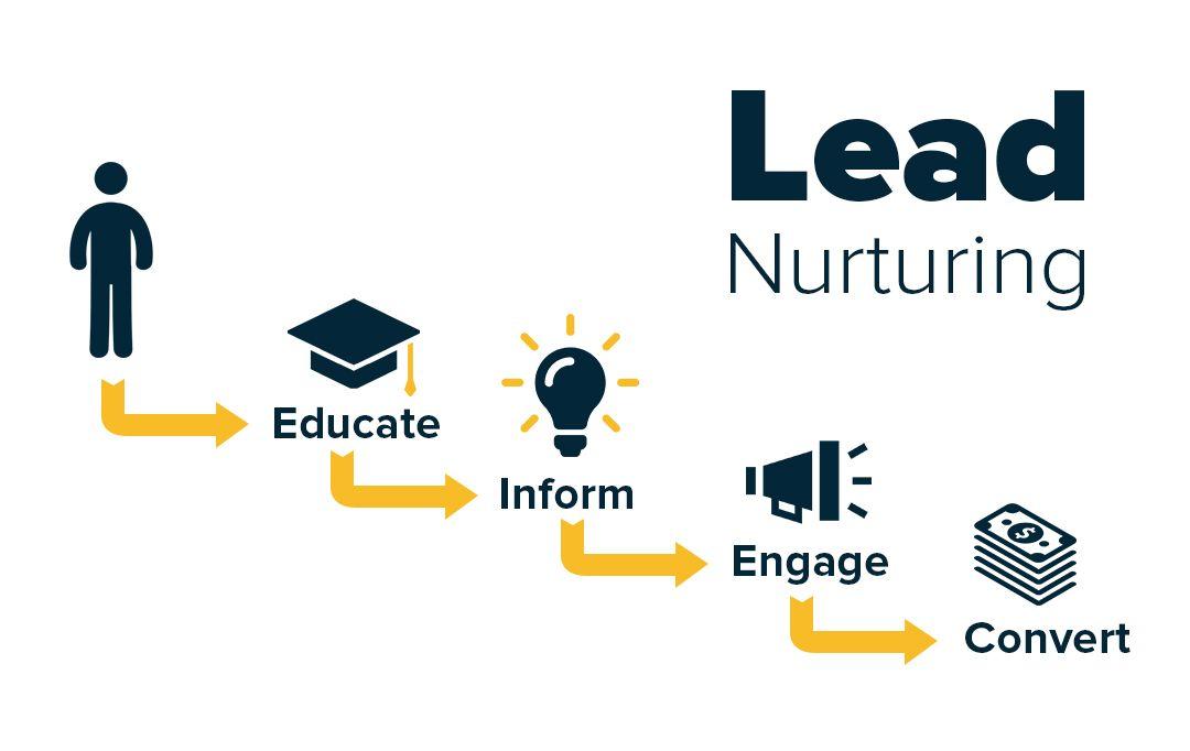 lead nurturing, étape par étape